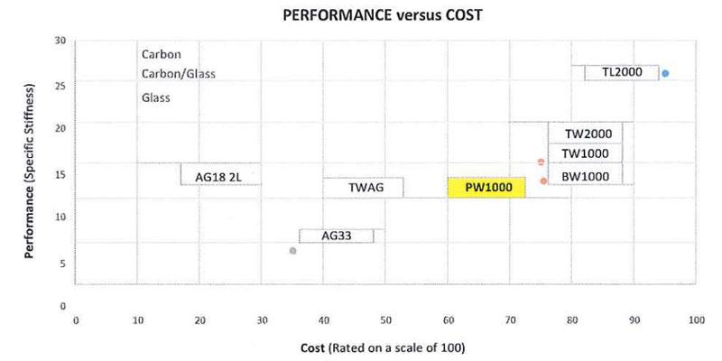 PW1000 TenCate Performance versus cost